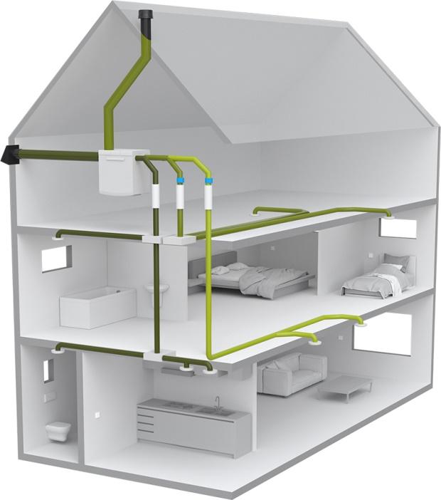 ventilatie in huis